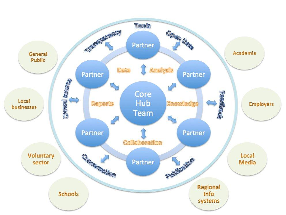 hampshire hub overview