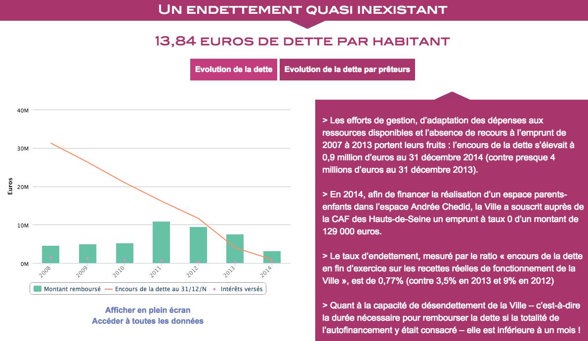 Issy-les-Moulineaux - 2014 Open Financial Data Report - Debt per Capita