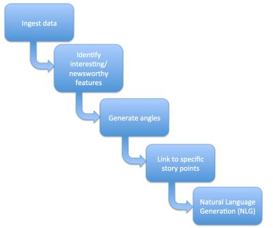 narrativeScience