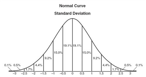 normal_distribution_500x263