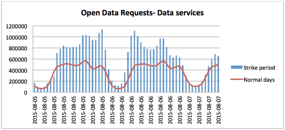There were over 35m Open Data requests from Wednesday to Friday morning