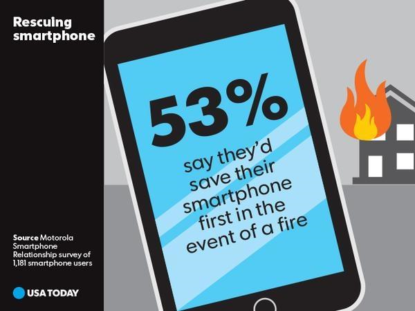 Motorola Smartphone Relationship Survey