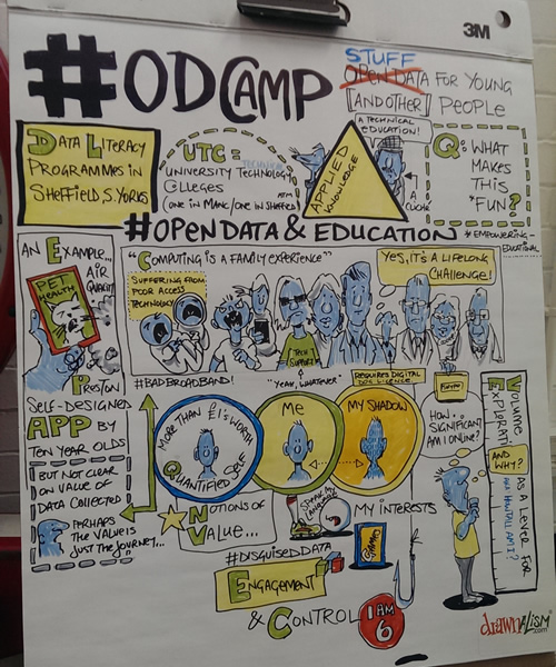 Drawnalism illustration of discussion around engaging youth with Open Data