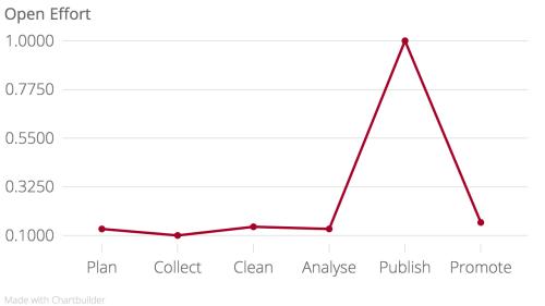 Metadata mountain graph
